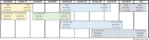 小規模事業者持続化補助金のスケジュール